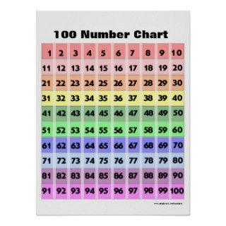 100 Number Chart Print